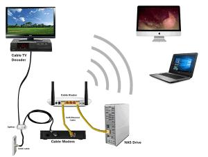 NAS drive on LAN network